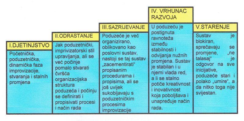 RAZVOJ PODUZEĆA-108032017