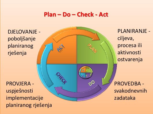 PDCA-ISO-9001-2008