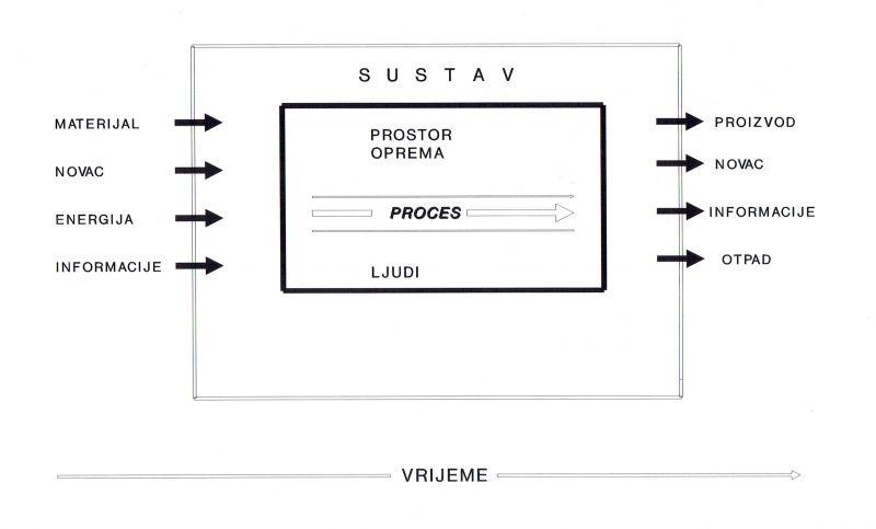 PROIZVODNI SUSTAV12052017