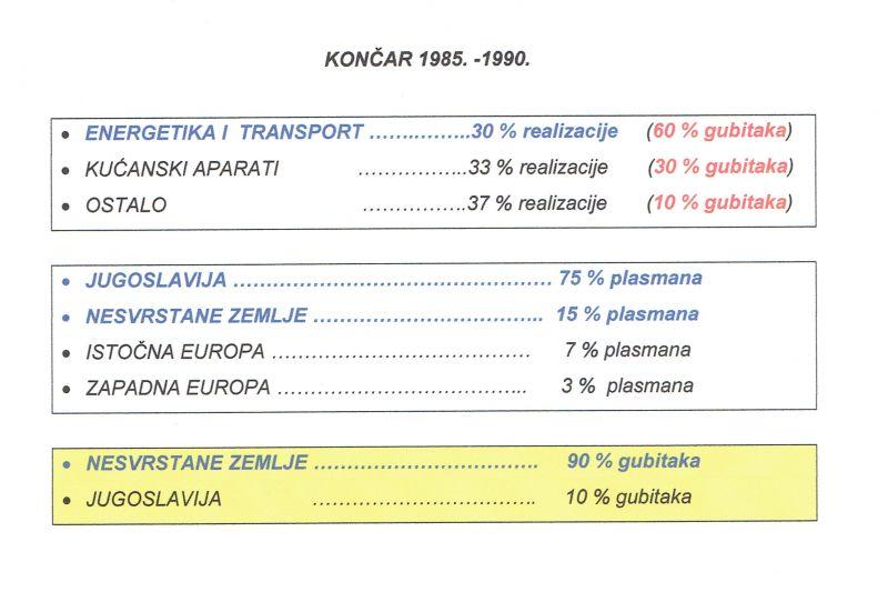 KONČAR (1985-1990.)